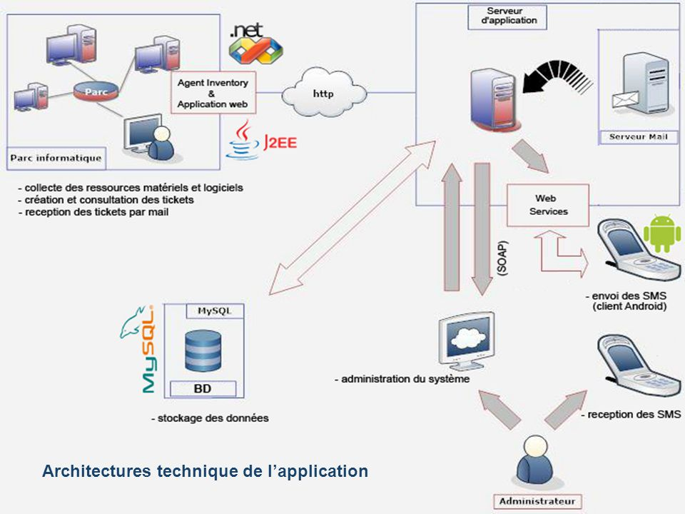 Architectures technique de l'application