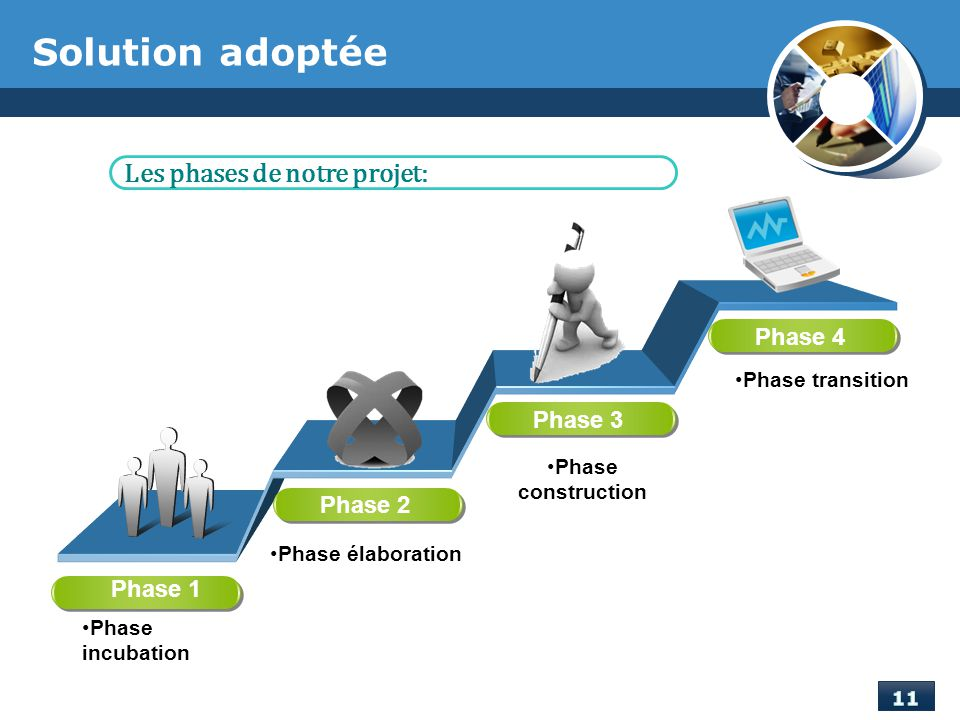 Solution adoptée Les phases de notre projet: Phase 4 Phase 3 Phase 2