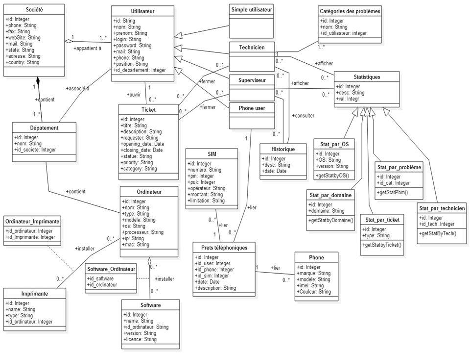 Conception(8/7) Pour finir la partie conception du projet je vous présente le diagramme de classe du système.