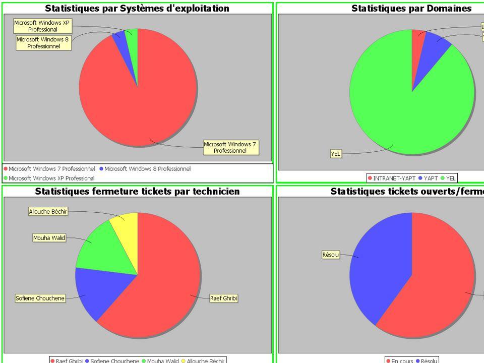 Les différents statistique que le système peut générer