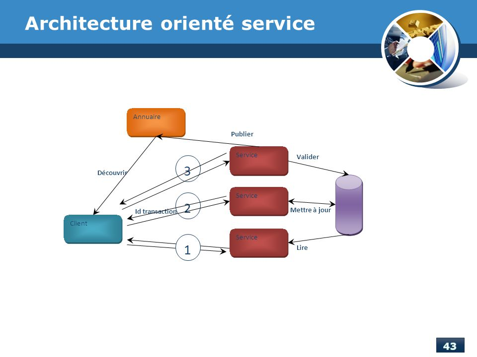 Projet de fin d tude d veloppement d une application de for Architecture orientee service