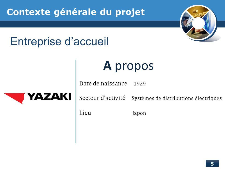 A propos Entreprise d'accueil Contexte générale du projet