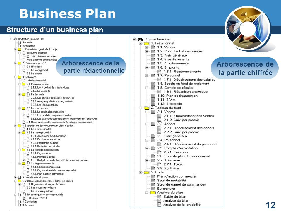 Structure d'un business plan