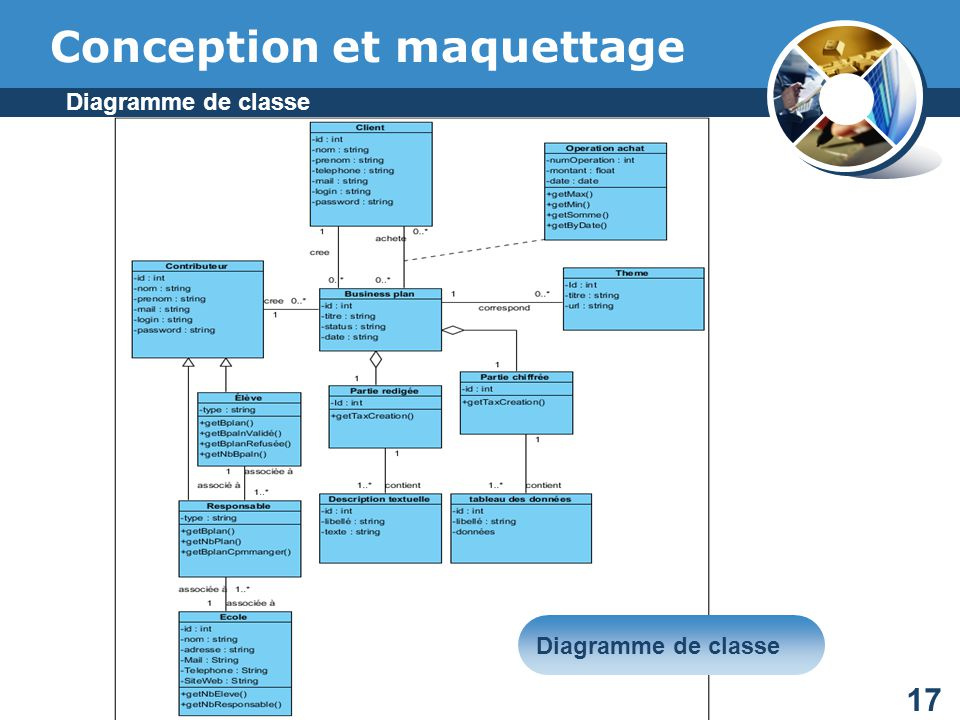 Conception et maquettage