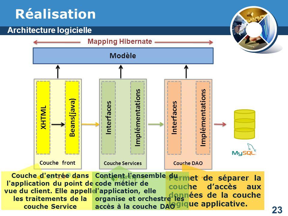 D veloppement d une application web de cr ation d un for Architecture logicielle exemple
