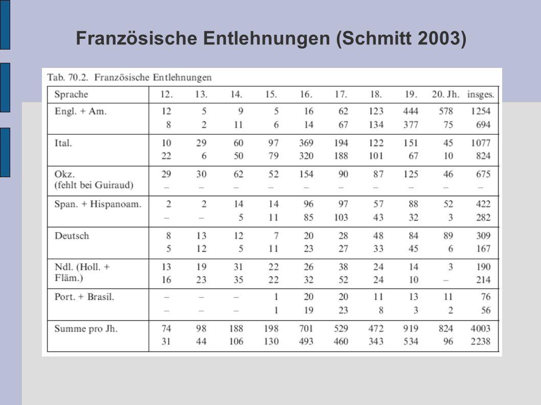 Französische Entlehnungen (Schmitt 2003)