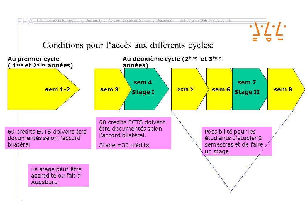 Conditions pour l'accès aux différents cycles: