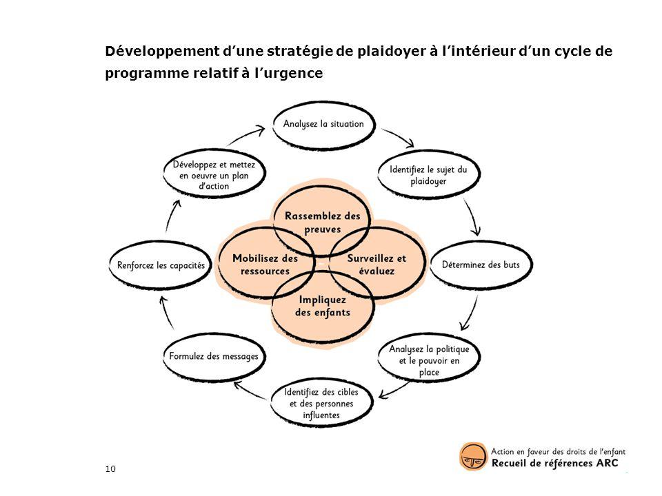 Développement d'une stratégie de plaidoyer à l'intérieur d'un cycle de programme relatif à l'urgence