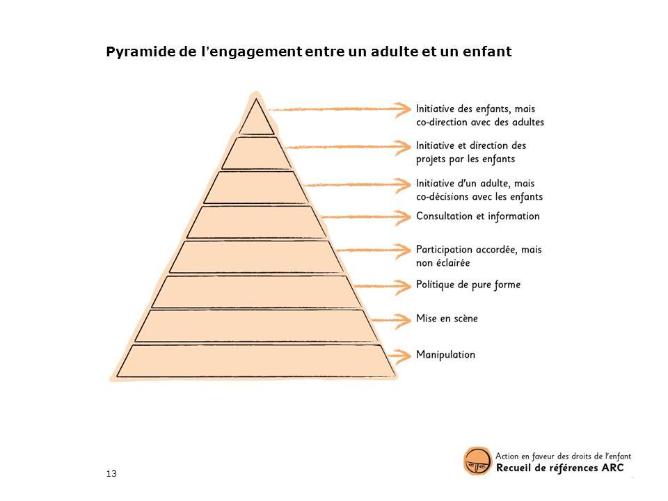 Pyramide de l'engagement entre un adulte et un enfant