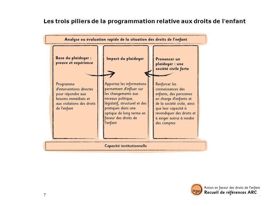 Les trois piliers de la programmation relative aux droits de l'enfant