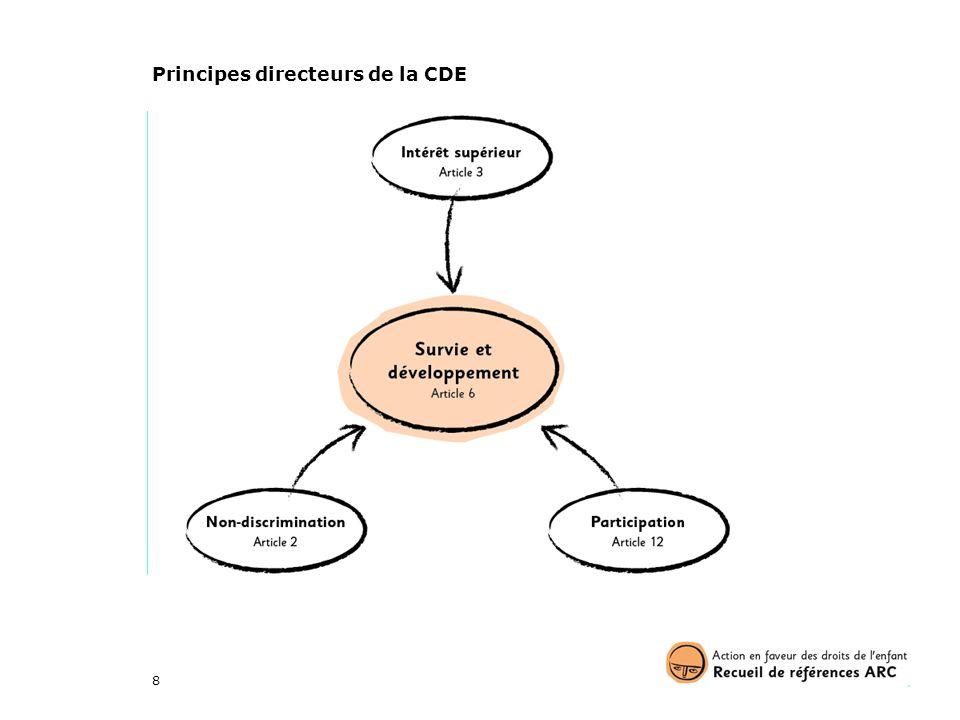 Principes directeurs de la CDE