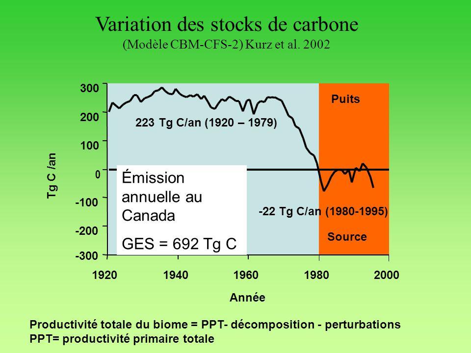 Variation des stocks de carbone (Modèle CBM-CFS-2) Kurz et al. 2002