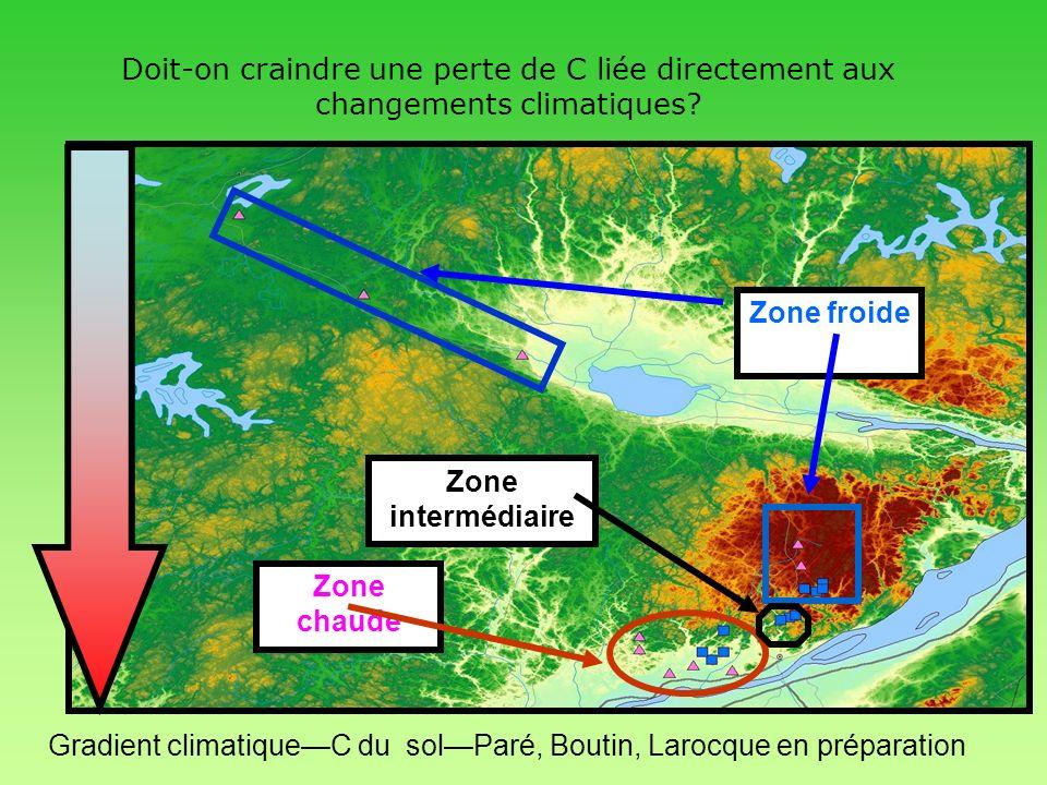 Chute de litière et climat Respiration du sol et climat