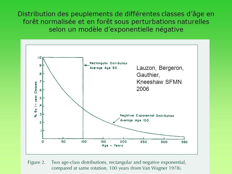 Distribution des peuplements de différentes classes d'âge en forêt normalisée et en forêt sous perturbations naturelles selon un modèle d'exponentielle négative