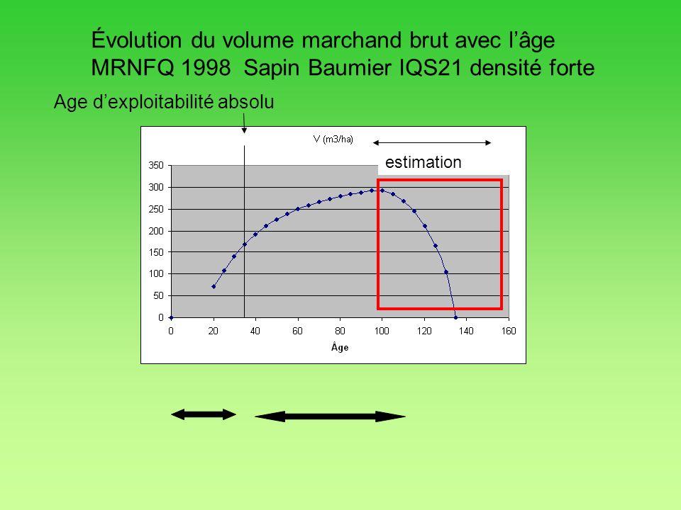 Évolution du volume marchand brut avec l'âge MRNFQ 1998 Sapin Baumier IQS21 densité forte