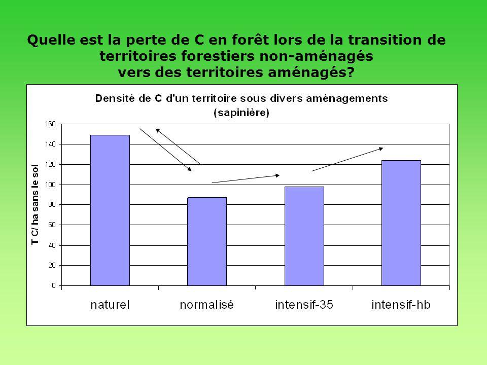 En 50 ans: Perte de 0 à 40% du C en forêt