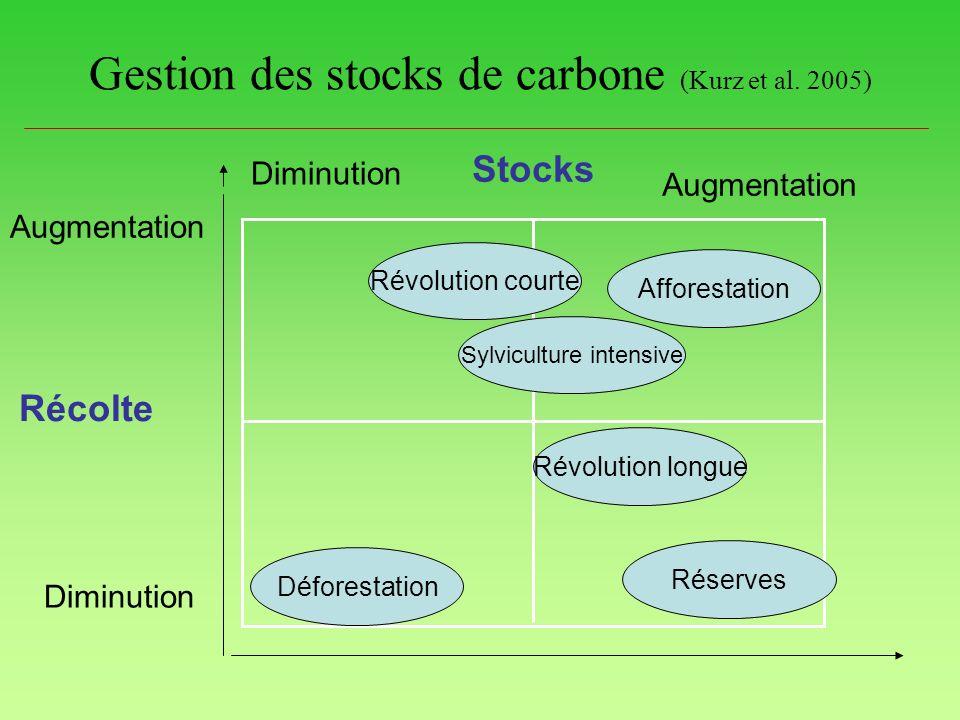 Gestion des stocks de carbone (Kurz et al. 2005)