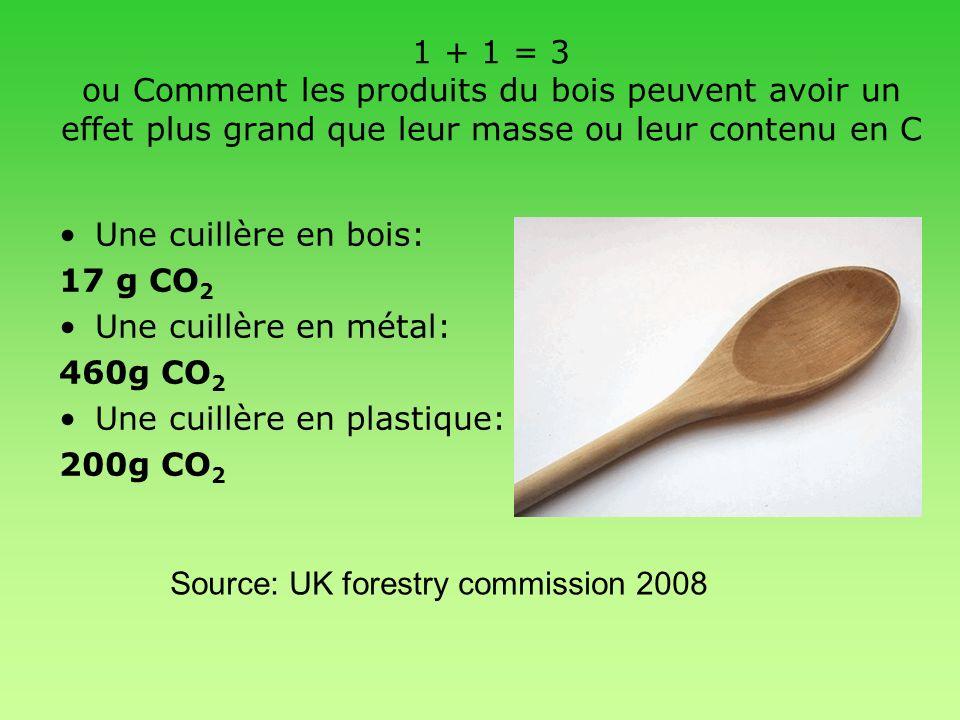 1 + 1 = 3 ou Comment les produits du bois peuvent avoir un effet plus grand que leur masse ou leur contenu en C