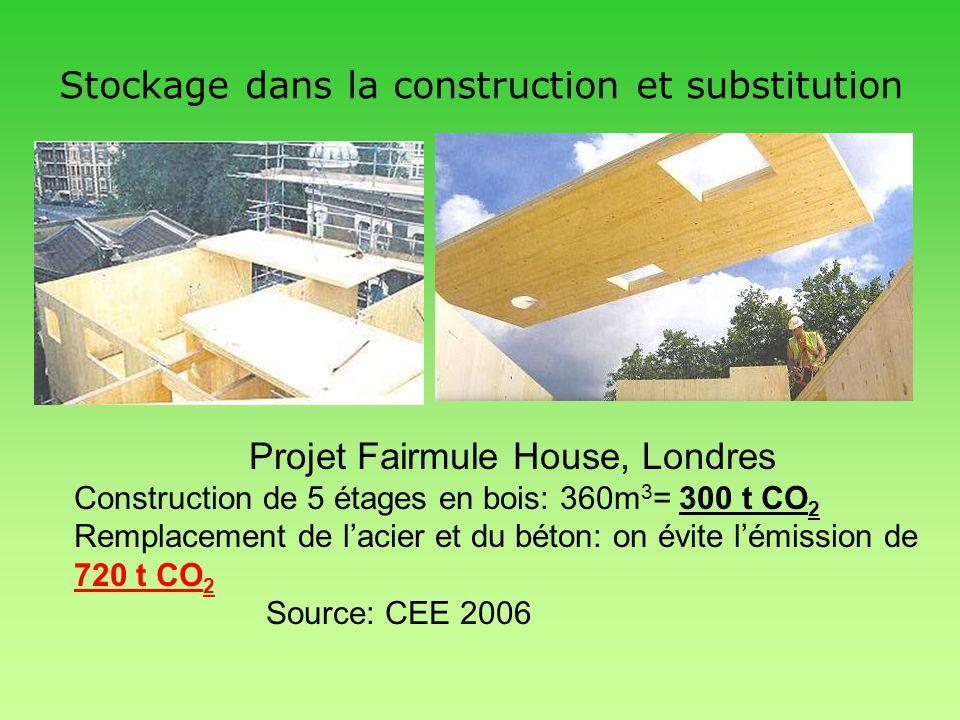 Stockage dans la construction et substitution