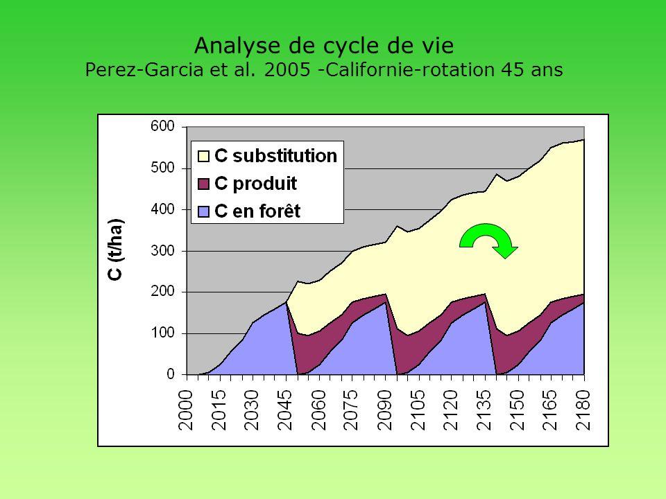 Analyse de cycle de vie Perez-Garcia et al