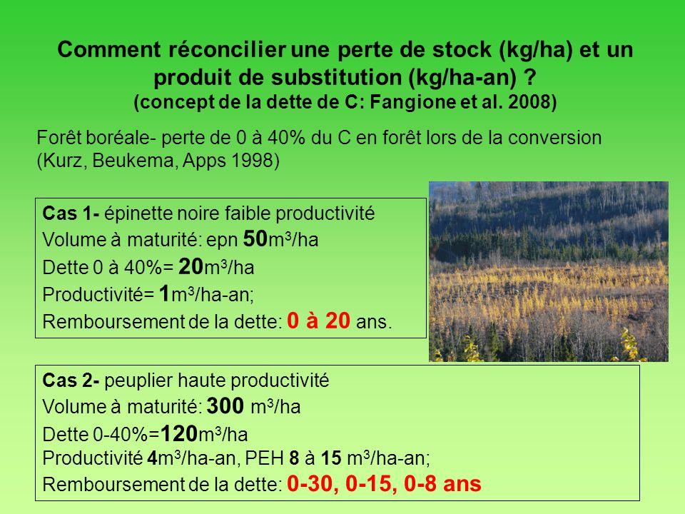 (concept de la dette de C: Fangione et al. 2008)