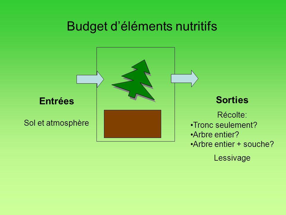 Budget d'éléments nutritifs
