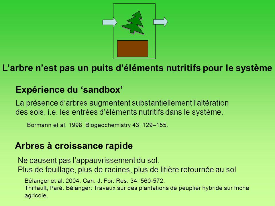 L'arbre n'est pas un puits d'éléments nutritifs pour le système