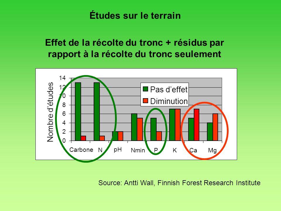 Études sur le terrain Effet de la récolte du tronc + résidus par rapport à la récolte du tronc seulement.