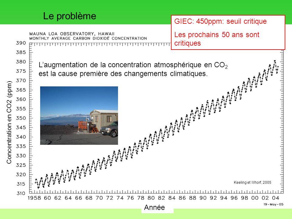 Le problème GIEC: 450ppm: seuil critique
