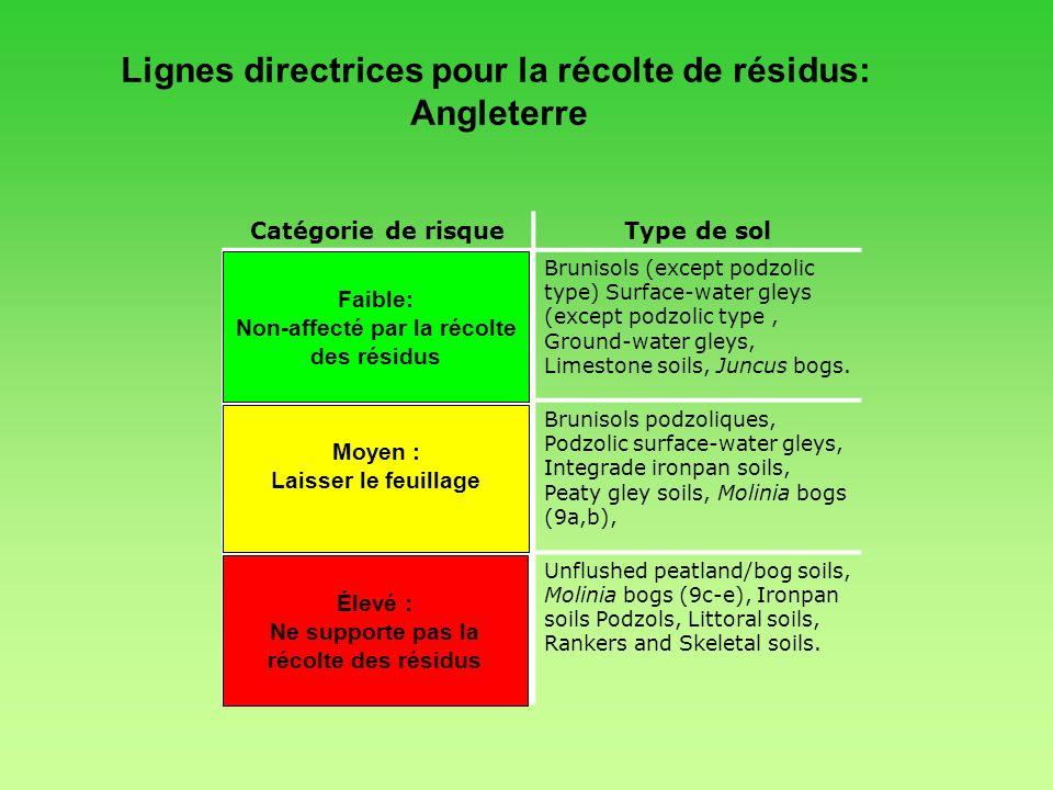 Lignes directrices pour la récolte de résidus: