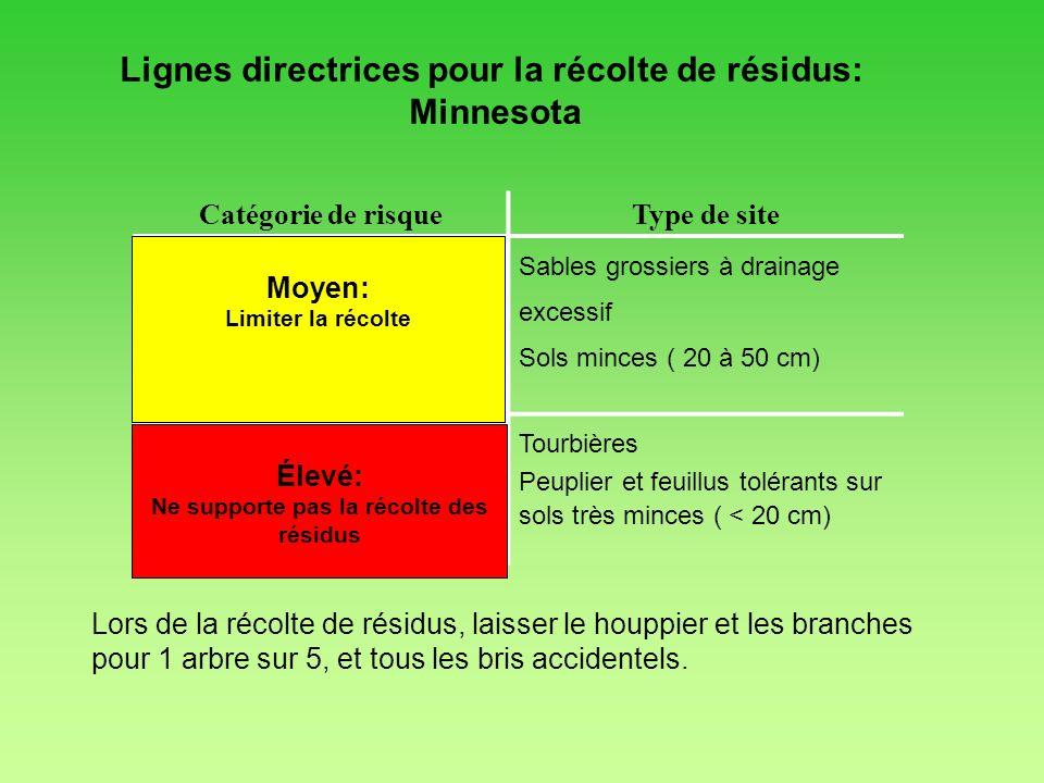 Lignes directrices pour la récolte de résidus: Minnesota