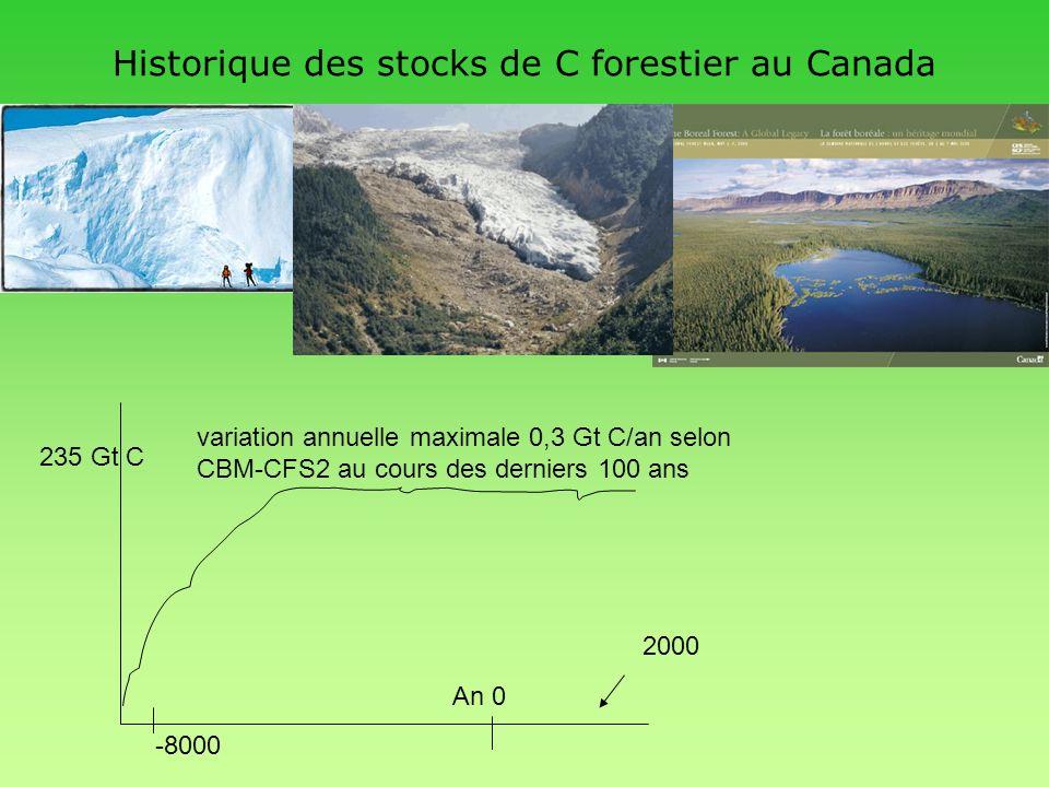 Historique des stocks de C forestier au Canada