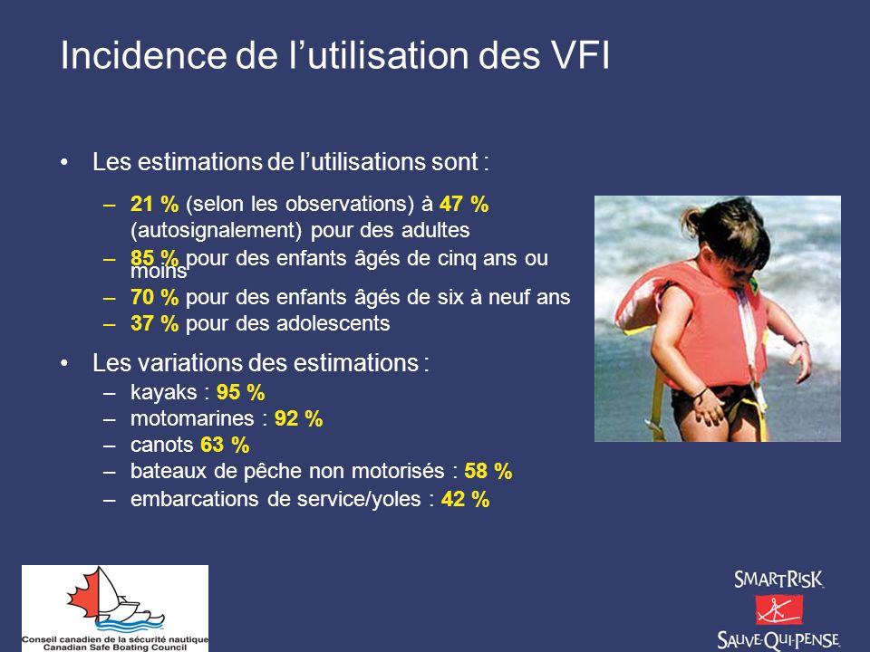 Incidence de l'utilisation des VFI