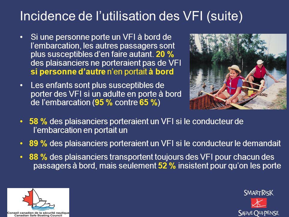 Incidence de l'utilisation des VFI (suite)