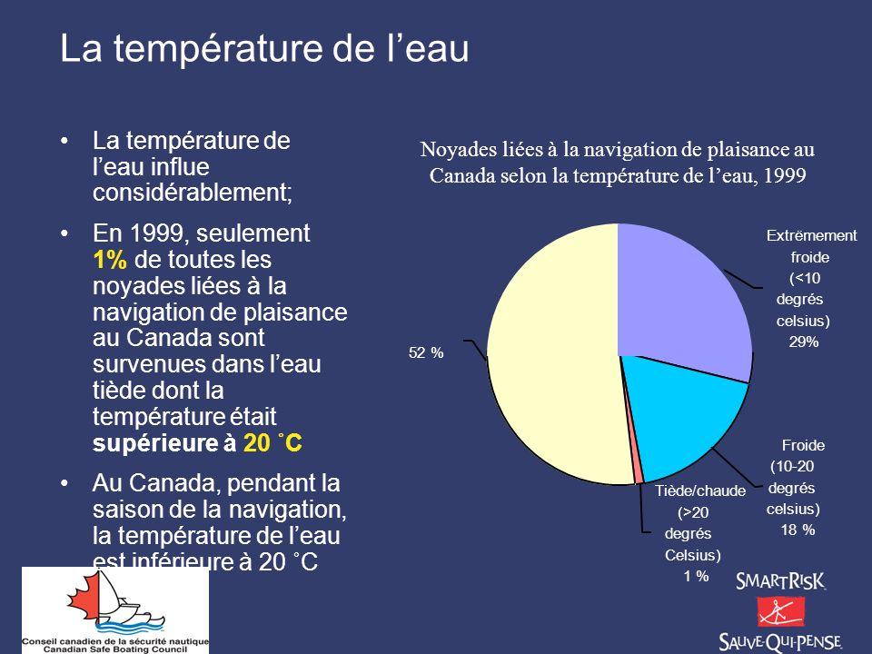 La température de l'eau