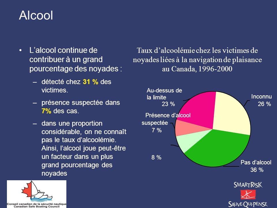 Alcool L'alcool continue de contribuer à un grand pourcentage des noyades : détecté chez 31 % des victimes.
