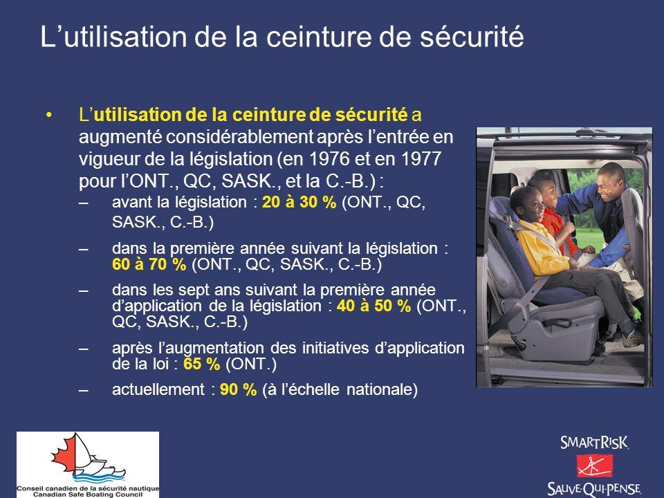 L'utilisation de la ceinture de sécurité