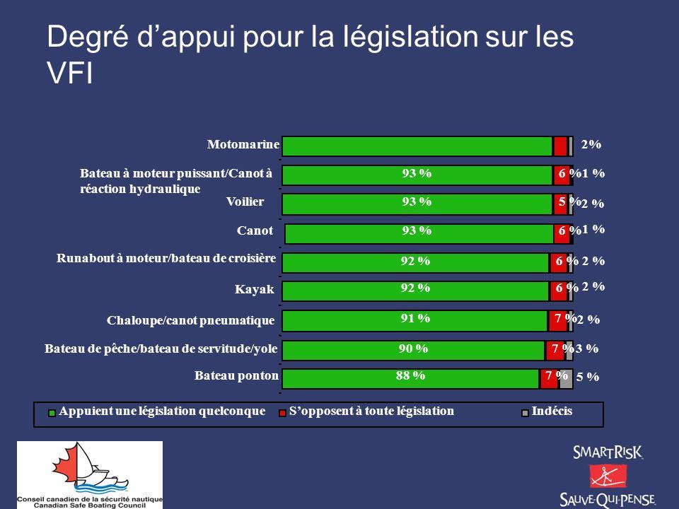 Degré d'appui pour la législation sur les VFI