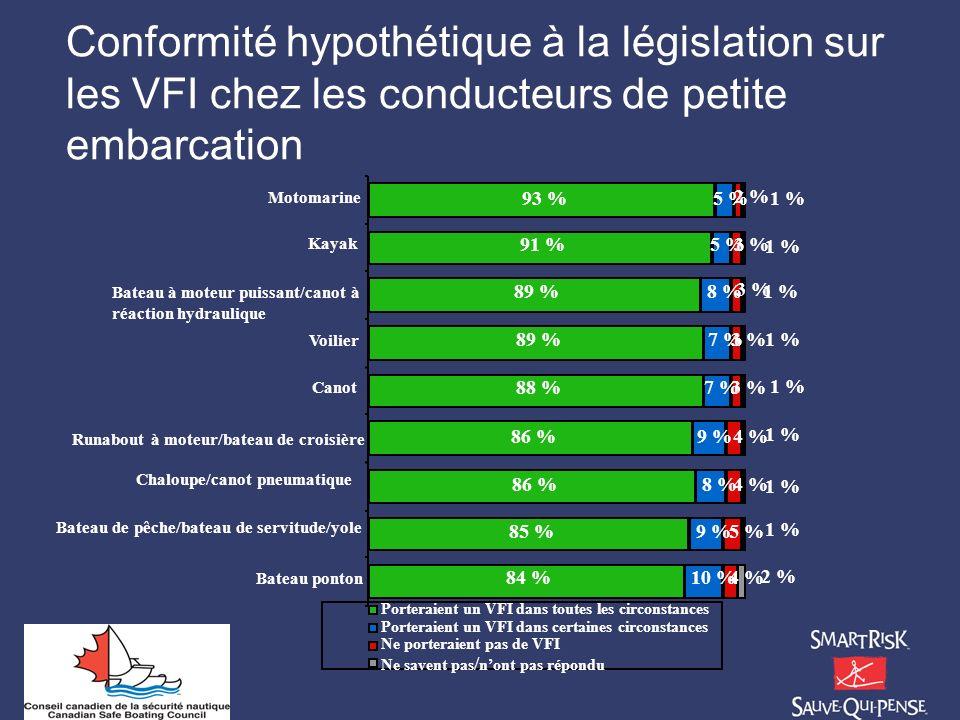 Conformité hypothétique à la législation sur les VFI chez les conducteurs de petite embarcation
