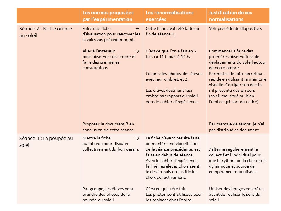 Les normes proposées par l'expérimentation