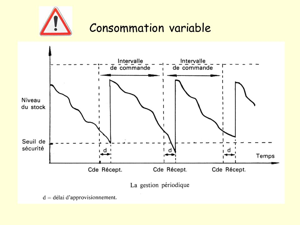 Consommation variable