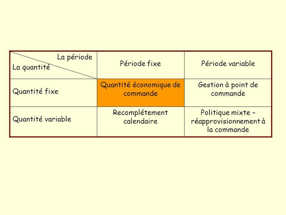 Quantité économique de commande Gestion à point de commande
