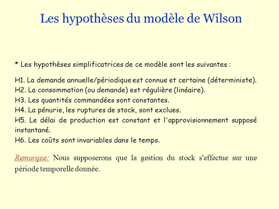 Les hypothèses du modèle de Wilson