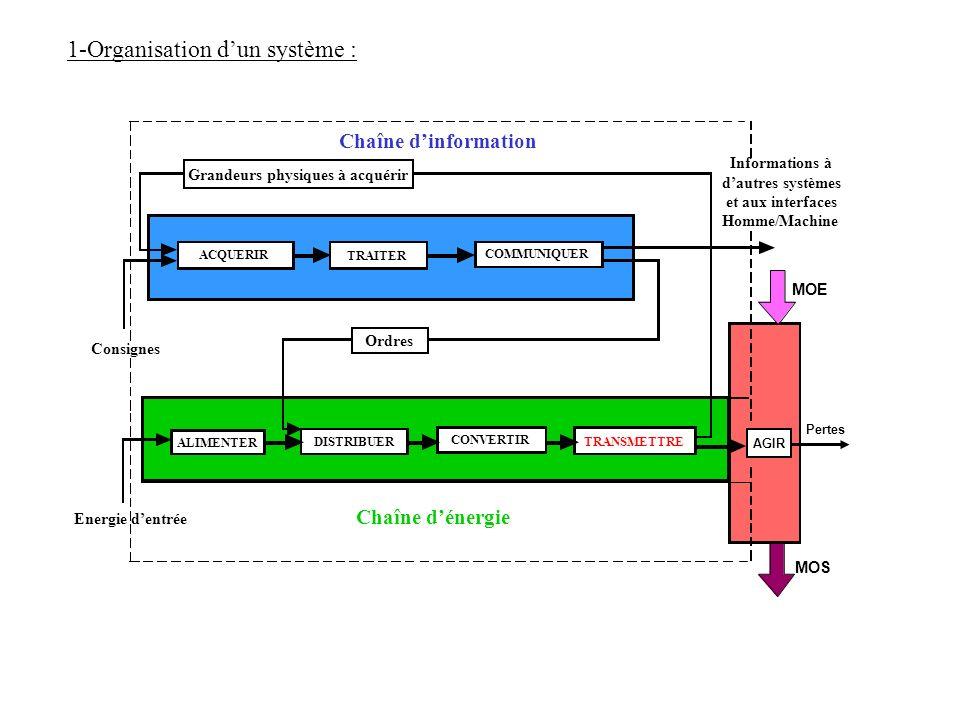 1-Organisation d'un système :