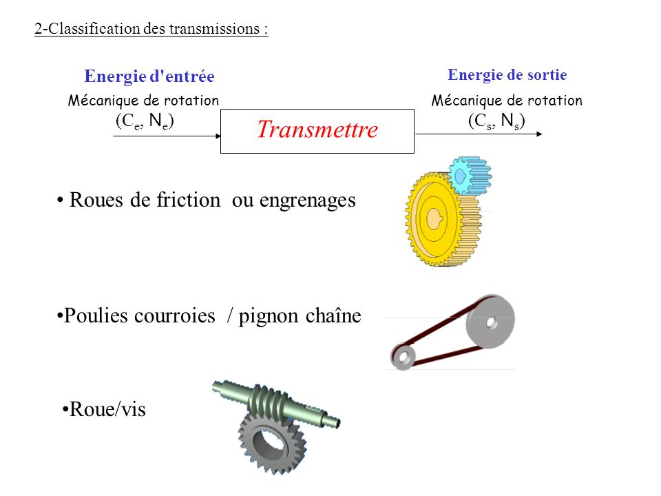 2-Classification des transmissions :