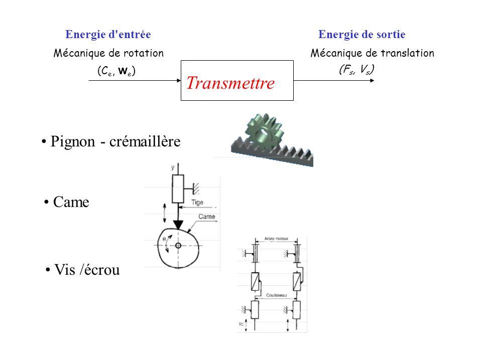 Transmettre Pignon - crémaillère Came Vis /écrou Energie d entrée