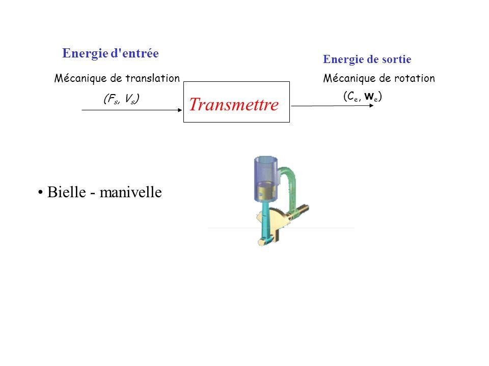 Transmettre Bielle - manivelle Energie d entrée Energie de sortie