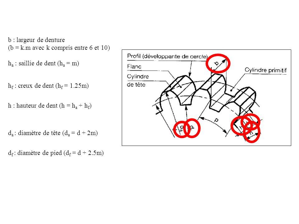 b : largeur de denture (b = k.m avec k compris entre 6 et 10) ha : saillie de dent (ha = m) hf : creux de dent (hf = 1.25m)