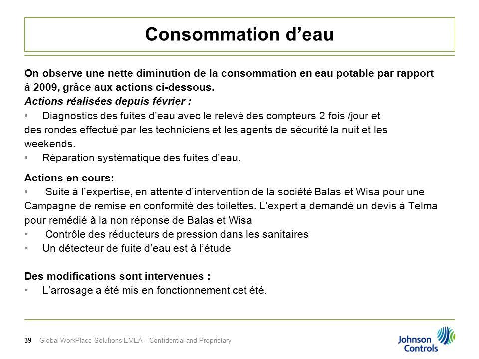 Information facility management l activit de septembre ppt t l charger - Consommation moyenne d eau pour une douche ...