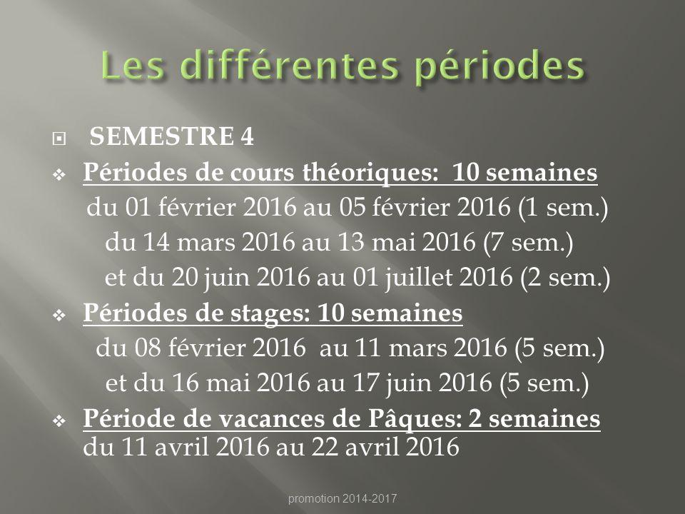Les différentes périodes